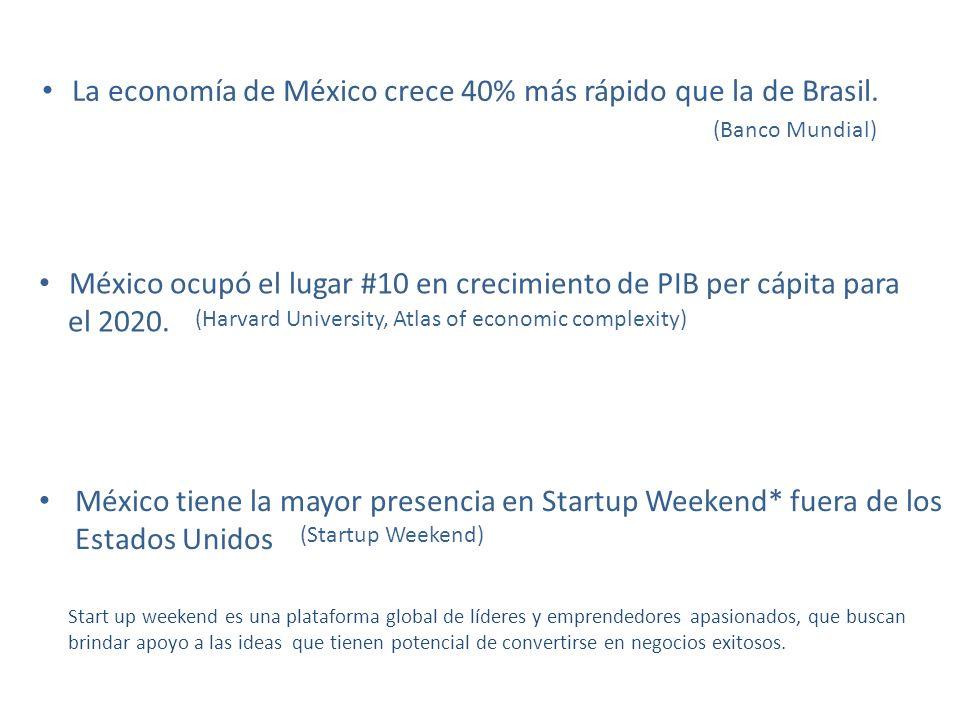 La economía de México crece 40% más rápido que la de Brasil.
