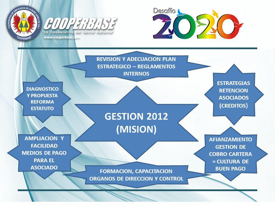 GESTION 2012 (MISION) DIAGNOSTICO Y PROPUESTA REFORMA ESTATUTO AMPLIACION Y FACILIDAD MEDIOS DE PAGO PARA EL ASOCIADO REVISION Y ADECUACION PLAN ESTRATEGICO – REGLAMENTOS INTERNOS ESTRATEGIAS RETENCION ASOCIADOS (CREDITOS ) AFIANZAMIENTO GESTION DE COBRO CARTERA = CULTURA DE BUEN PAGO FORMACION, CAPACITACION ORGANOS DE DIRECCION Y CONTROL