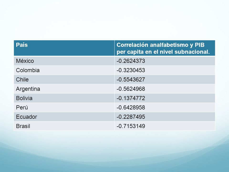 PaísCorrelación analfabetismo y PIB per capita en el nivel subnacional. México-0.2624373 Colombia-0.3230453 Chile-0.5543627 Argentina-0.5624968 Bolivi