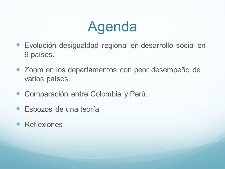 Agenda Evolución desigualdad regional en desarrollo social en 9 países. Zoom en los departamentos con peor desempeño de varios países. Comparación ent