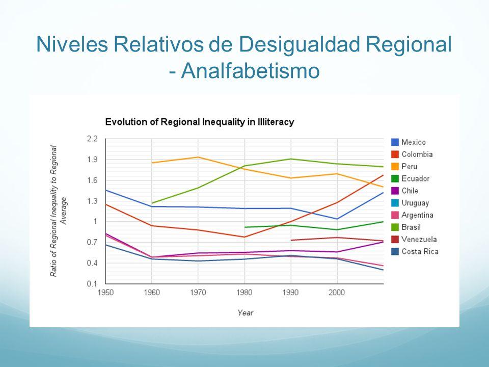 Niveles Relativos de Desigualdad Regional - Analfabetismo