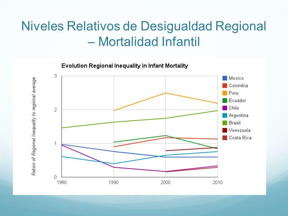 Niveles Relativos de Desigualdad Regional – Mortalidad Infantil