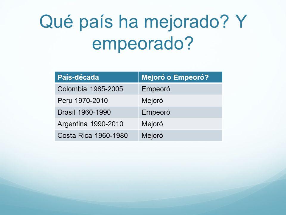 Qué país ha mejorado? Y empeorado? País-décadaMejoró o Empeoró? Colombia 1985-2005Empeoró Peru 1970-2010Mejoró Brasil 1960-1990Empeoró Argentina 1990-