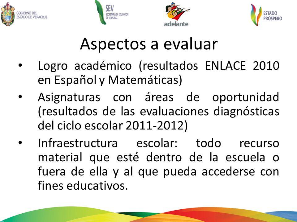 Aspectos a evaluar Logro académico (resultados ENLACE 2010 en Español y Matemáticas) Asignaturas con áreas de oportunidad (resultados de las evaluacio
