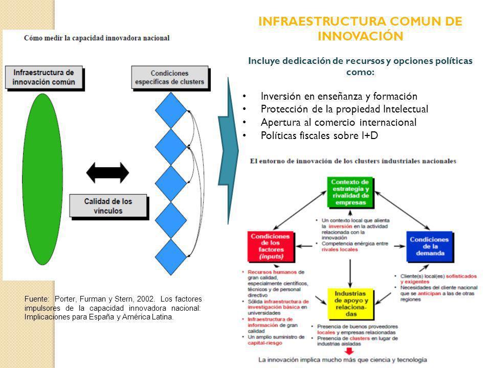 Fuente: Porter, Furman y Stern, 2002. Los factores impulsores de la capacidad innovadora nacional: Implicaciones para España y América Latina. INFRAES