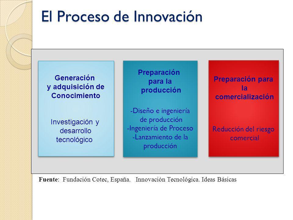 El Proceso de Innovación Generación y adquisición de Conocimiento Investigación y desarrollo tecnológico Generación y adquisición de Conocimiento Inve