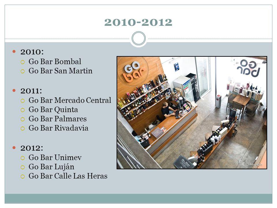 2010-2012 2010: Go Bar Bombal Go Bar San Martin 2011: Go Bar Mercado Central Go Bar Quinta Go Bar Palmares Go Bar Rivadavia 2012: Go Bar Unimev Go Bar