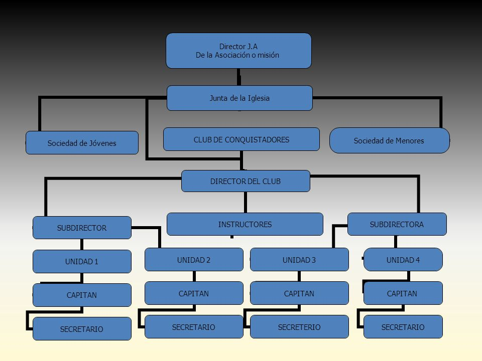 Director J.A De la Asociación o misión CLUB DE CONQUISTADORES DIRECTOR DEL CLUB INSTRUCTORES SUBDIRECTOR UNIDAD 1 CAPITAN SECRETARIO UNIDAD 2 CAPITAN