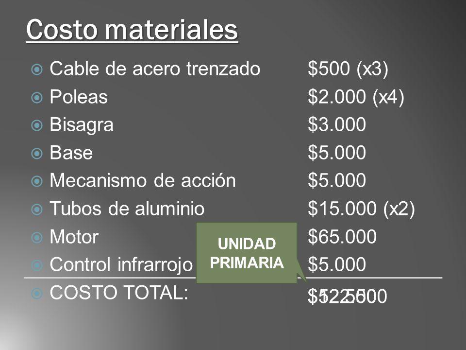 Costo materiales Cable de acero trenzado$500 (x3) Poleas$2.000 (x4) Bisagra $3.000 Base$5.000 Mecanismo de acción$5.000 Tubos de aluminio$15.000 (x2) Motor$65.000 Control infrarrojo$5.000 COSTO TOTAL: $52.500$122.500 UNIDAD PRIMARIA