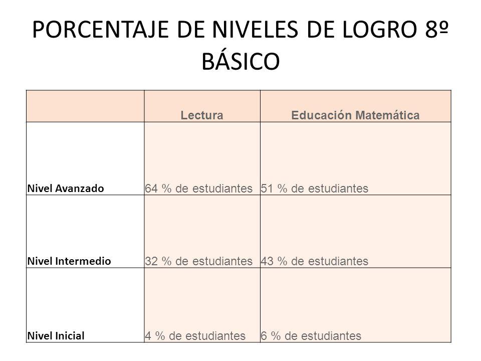 LecturaEducación Matemática Nivel Avanzado 64 % de estudiantes51 % de estudiantes Nivel Intermedio 32 % de estudiantes43 % de estudiantes Nivel Inicial 4 % de estudiantes6 % de estudiantes PORCENTAJE DE NIVELES DE LOGRO 8º BÁSICO