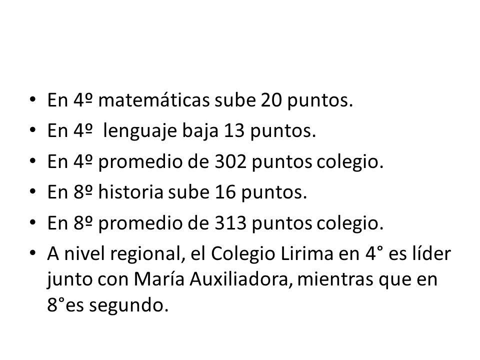 En 4º matemáticas sube 20 puntos. En 4º lenguaje baja 13 puntos. En 4º promedio de 302 puntos colegio. En 8º historia sube 16 puntos. En 8º promedio d