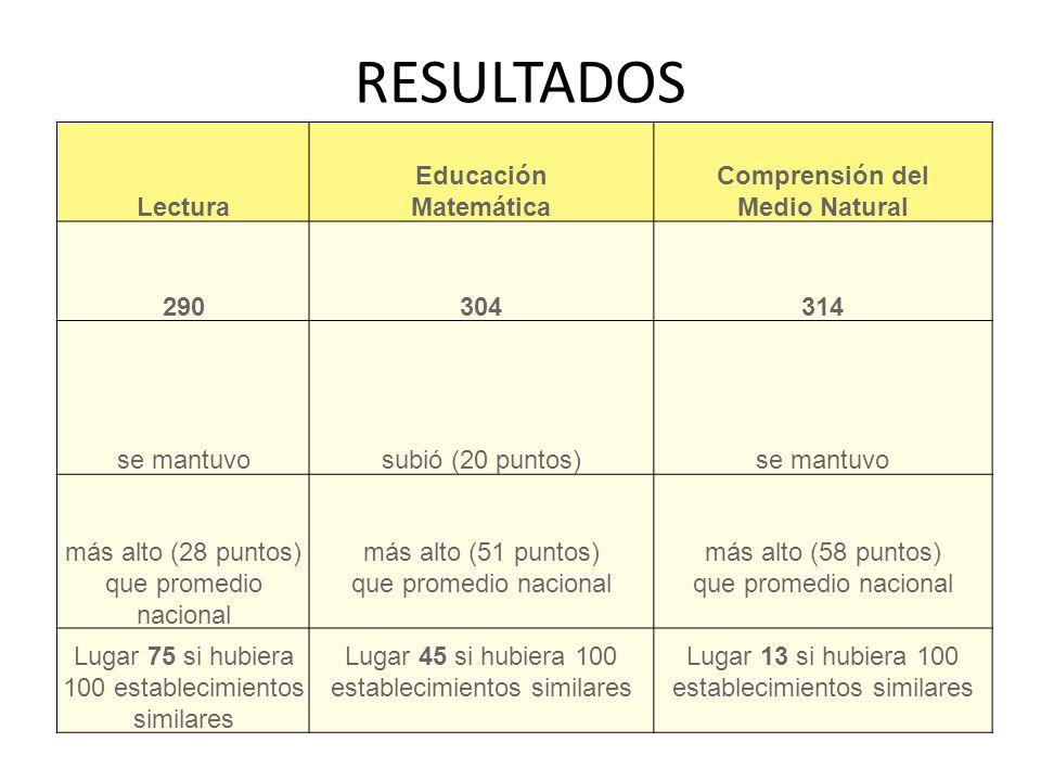 Lectura Educación Matemática Comprensión del Medio Natural 290304314 se mantuvosubió (20 puntos)se mantuvo más alto (28 puntos) que promedio nacional