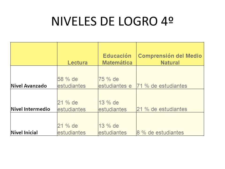Lectura Educación Matemática Comprensión del Medio Natural Nivel Avanzado 58 % de estudiantes 75 % de estudiantes e71 % de estudiantes Nivel Intermedio 21 % de estudiantes 13 % de estudiantes21 % de estudiantes Nivel Inicial 21 % de estudiantes 13 % de estudiantes8 % de estudiantes NIVELES DE LOGRO 4º