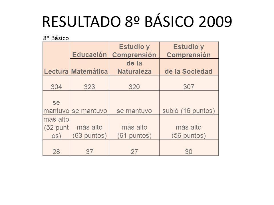 8º Básico Lectura Educación Estudio y Comprensión Matemática de la Naturalezade la Sociedad 304323320307 se mantuvo subió (16 puntos) más alto (52 punt os) más alto (63 puntos) más alto (61 puntos) más alto (56 puntos) 28372730 RESULTADO 8º BÁSICO 2009