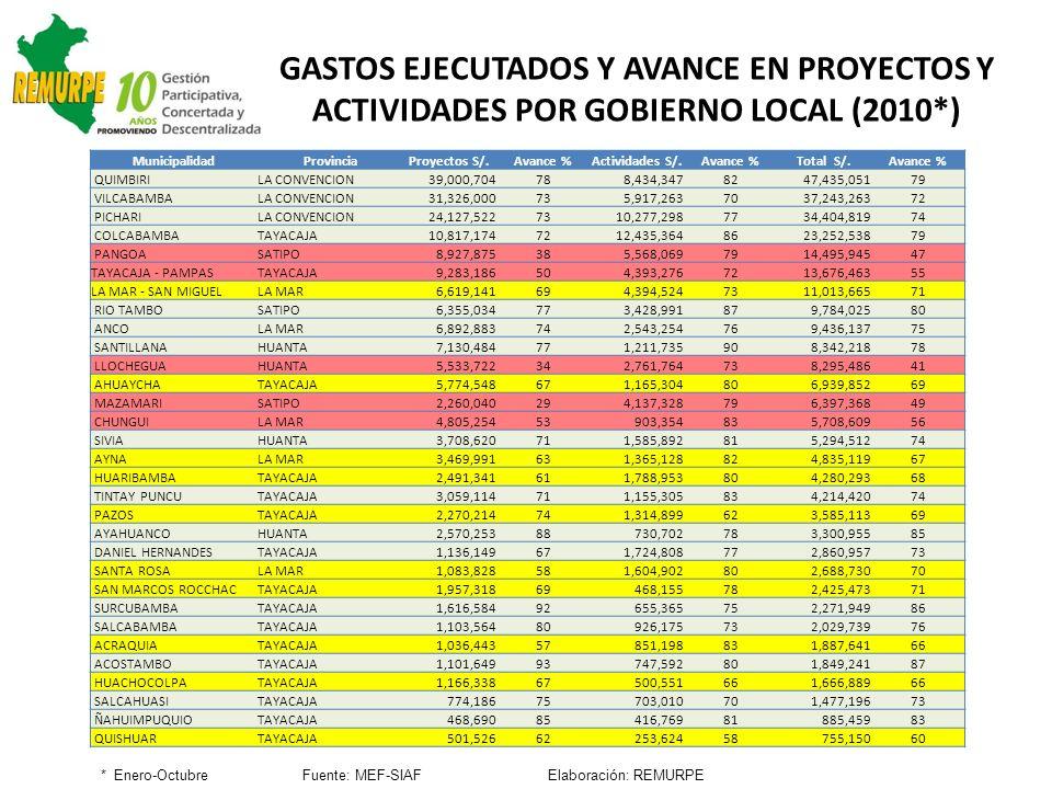 MunicipalidadProvinciaProyectos S/.Avance %Actividades S/.Avance %Total S/.Avance % QUIMBIRILA CONVENCION39,000,704788,434,3478247,435,05179 VILCABAMB