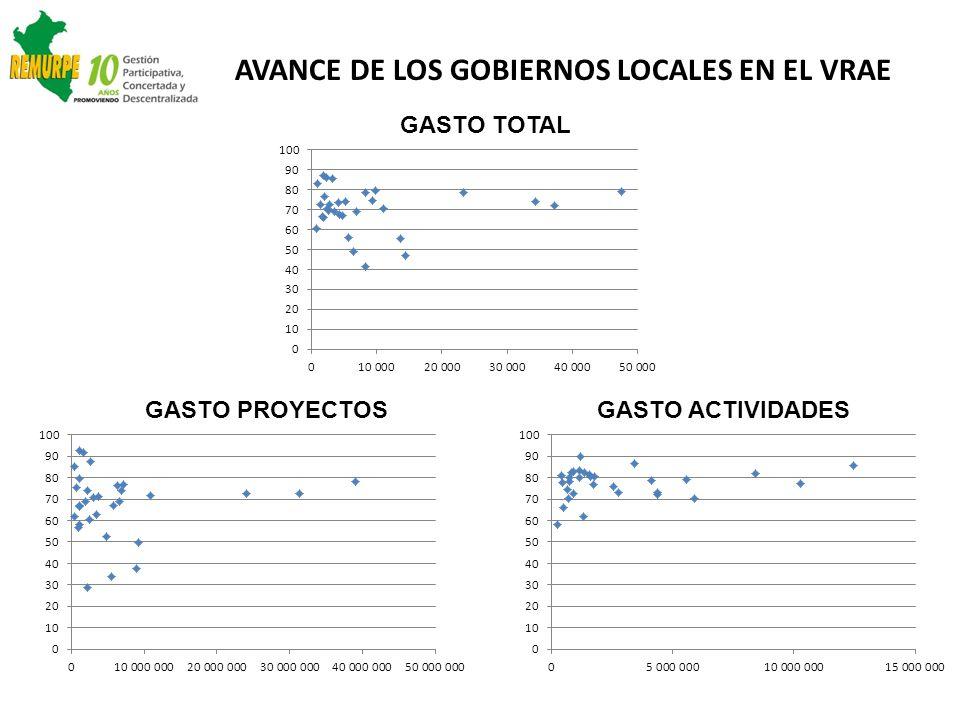 GASTO TOTAL GASTO PROYECTOSGASTO ACTIVIDADES AVANCE DE LOS GOBIERNOS LOCALES EN EL VRAE