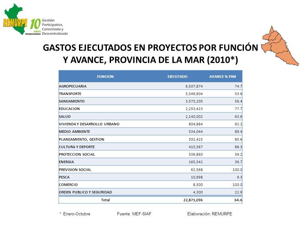 FUNCIONEJECUTADOAVANCE % PIM AGROPECUARIA6,507,87474.7 TRANSPORTE5,549,90453.6 SANEAMIENTO3,575,20556.4 EDUCACION2,253,42377.7 SALUD2,140,00263.6 VIVI