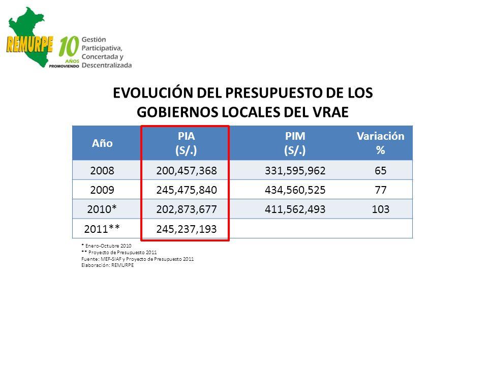 Año PIA (S/.) PIM (S/.) Variación % 2008200,457,368331,595,96265 2009245,475,840434,560,52577 2010*202,873,677411,562,493103 2011**245,237,193 * Enero