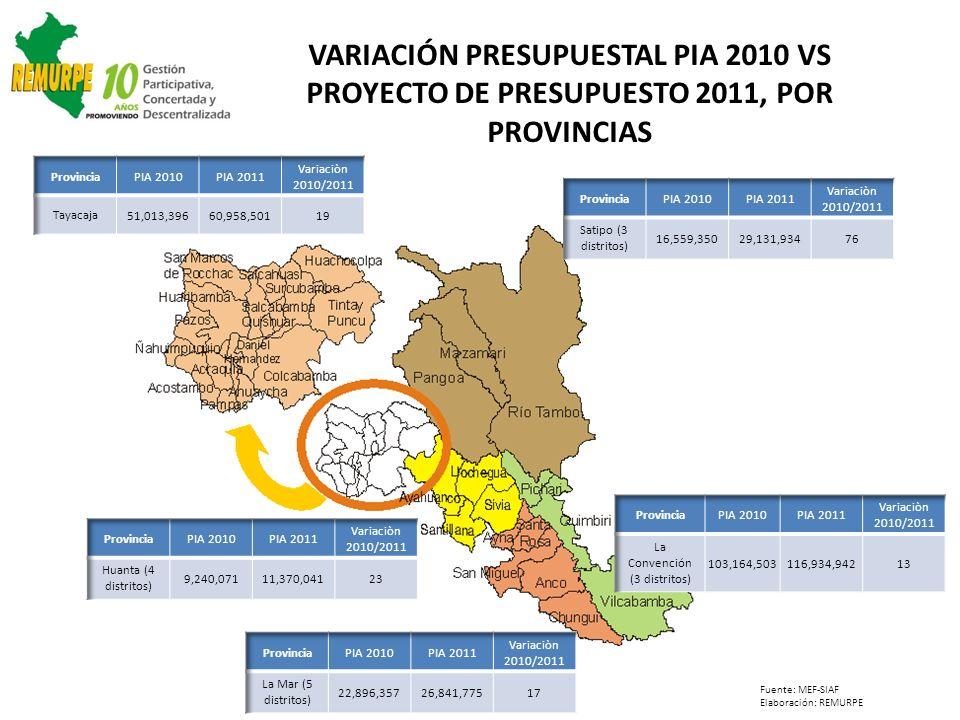 VARIACIÓN PRESUPUESTAL PIA 2010 VS PROYECTO DE PRESUPUESTO 2011, POR PROVINCIAS Fuente: MEF-SIAF Elaboración: REMURPE