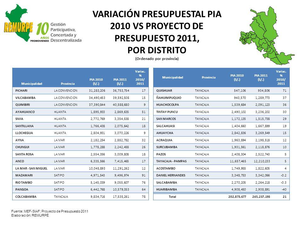 VARIACIÓN PRESUPUESTAL PIA 2010 VS PROYECTO DE PRESUPUESTO 2011, POR DISTRITO (Ordenado por provincia) MunicipalidadProvincia PIA 2010 (S/.) PIA 2011