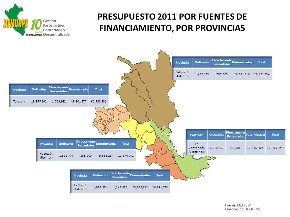 PRESUPUESTO 2011 POR FUENTES DE FINANCIAMIENTO, POR PROVINCIAS Fuente: MEF-SIAF Elaboración: REMURPE