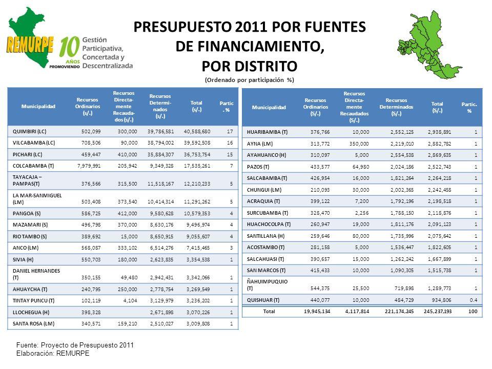 PRESUPUESTO 2011 POR FUENTES DE FINANCIAMIENTO, POR DISTRITO (Ordenado por participación %) Fuente: Proyecto de Presupuesto 2011 Elaboración: REMURPE