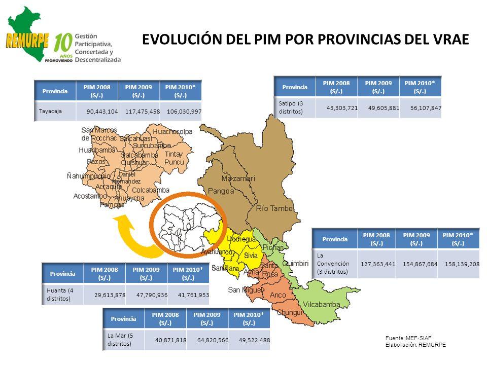 EVOLUCIÓN DEL PIM POR PROVINCIAS DEL VRAE Fuente: MEF-SIAF Elaboración: REMURPE
