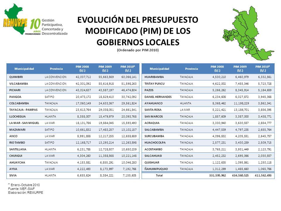EVOLUCIÓN DEL PRESUPUESTO MODIFICADO (PIM) DE LOS GOBIERNOS LOCALES (Ordenado por PIM 2010) MunicipalidadProvincia PIM 2008 (S/.) PIM 2009 (S/.) PIM 2