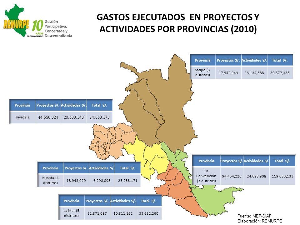 Fuente: MEF-SIAF Elaboración: REMURPE GASTOS EJECUTADOS EN PROYECTOS Y ACTIVIDADES POR PROVINCIAS (2010)