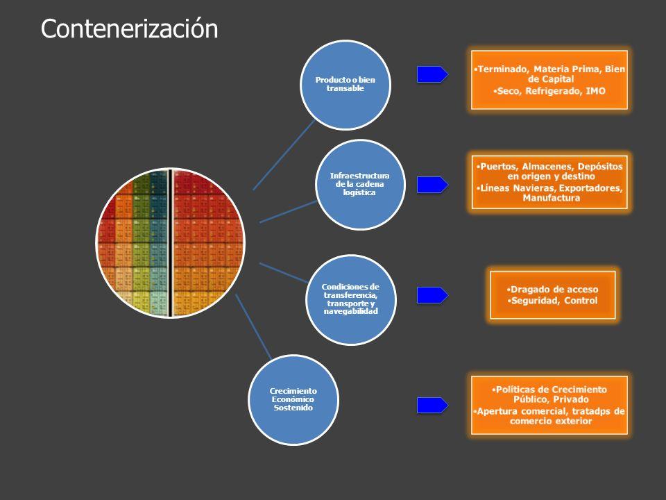 Producto o bien transable Infraestructura de la cadena logística Condiciones de transferencia, transporte y navegabilidad Crecimiento Económico Sosten