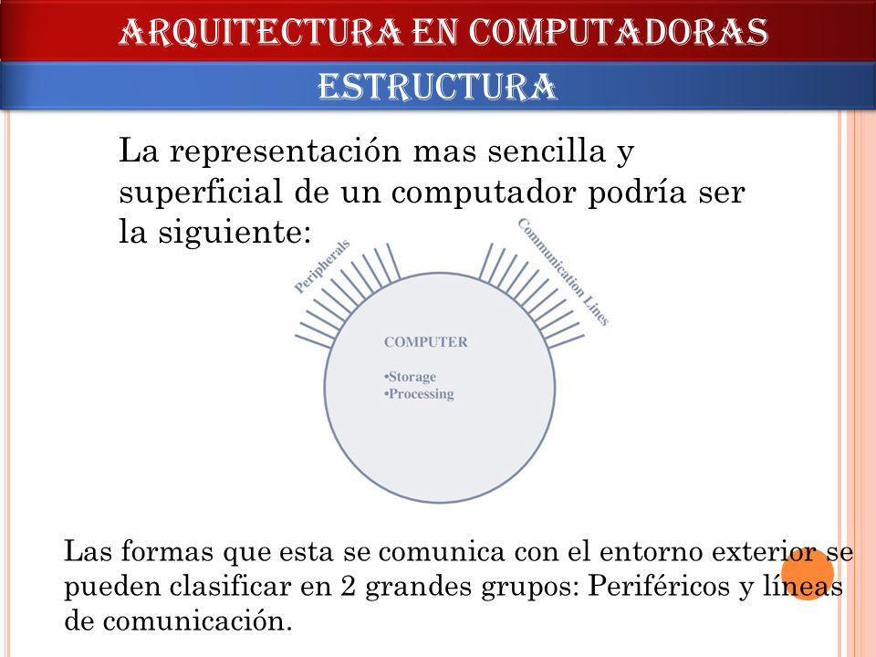 La representación mas sencilla y superficial de un computador podría ser la siguiente: Las formas que esta se comunica con el entorno exterior se pued