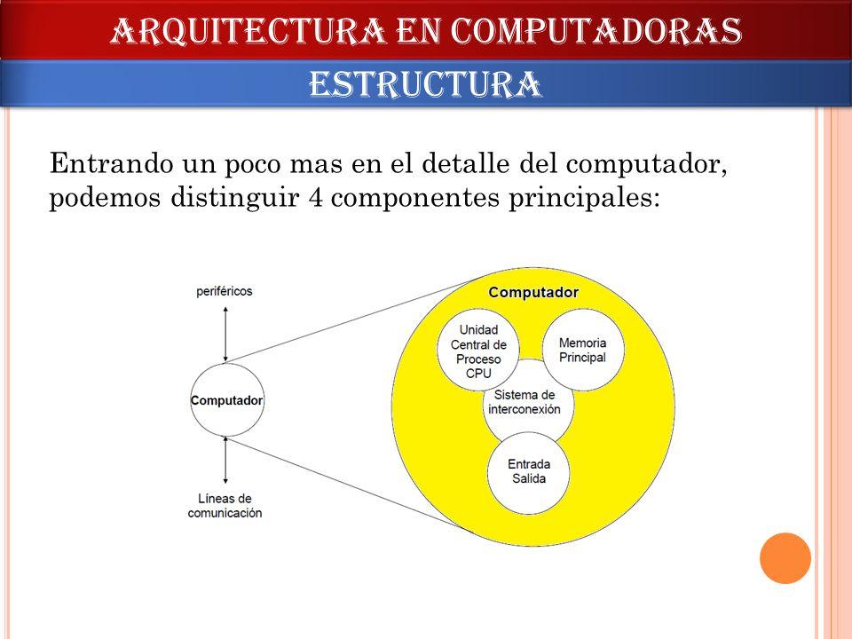 Entrando un poco mas en el detalle del computador, podemos distinguir 4 componentes principales: ARQUITECTURA en computadoras estructura