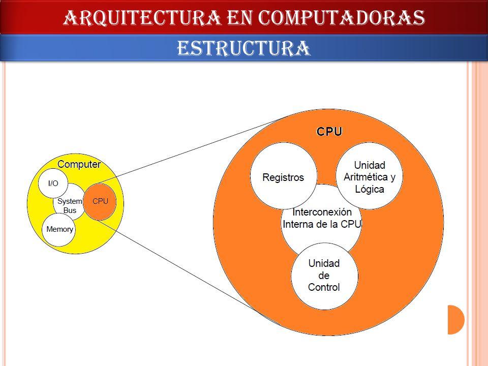 ARQUITECTURA en computadoras estructura