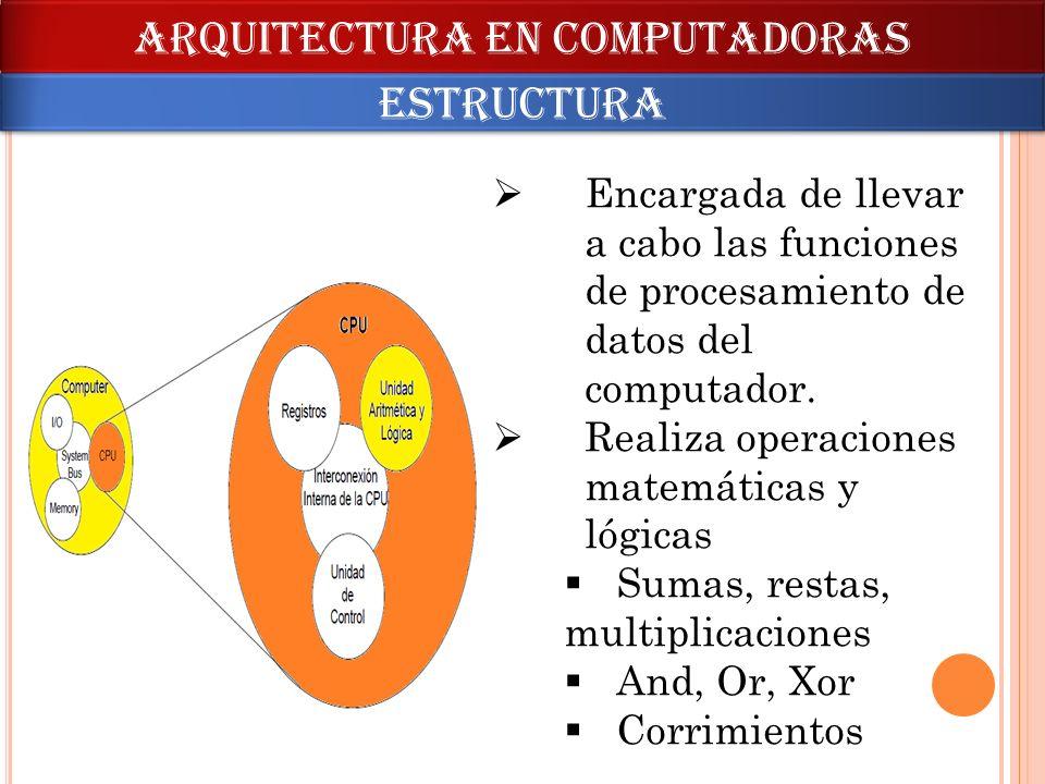 ARQUITECTURA en computadoras estructura Encargada de llevar a cabo las funciones de procesamiento de datos del computador. Realiza operaciones matemát