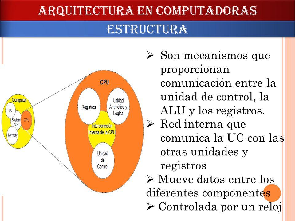 ARQUITECTURA en computadoras estructura Son mecanismos que proporcionan comunicación entre la unidad de control, la ALU y los registros. Red interna q