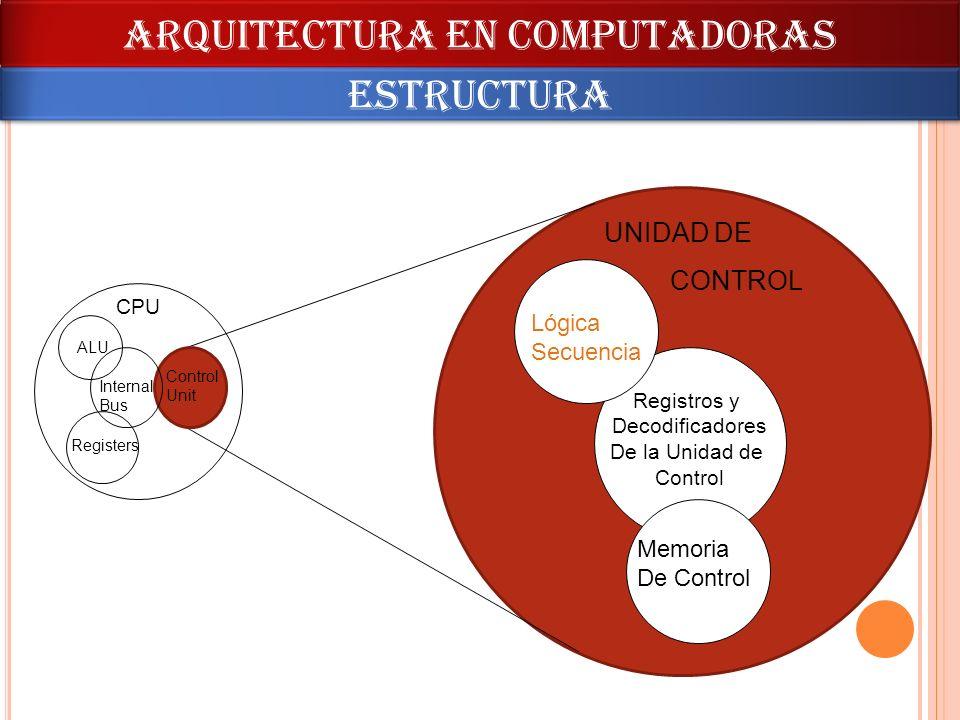 ARQUITECTURA en computadoras estructura CPU Memoria De Control Registros y Decodificadores De la Unidad de Control Lógica Secuencia Control Unit ALU R