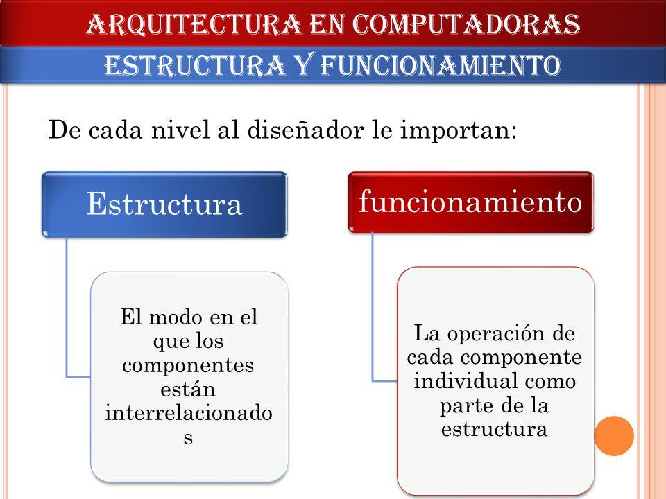 De cada nivel al diseñador le importan: Estructura El modo en el que los componentes están interrelacionado s funcionamiento La operación de cada comp