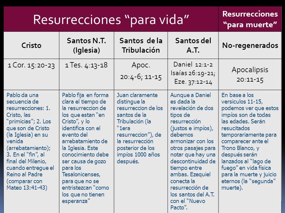 Resurrecciones para vida Resurrecciones para muerte Cristo Santos N.T. (Iglesia) Santos de la Tribulación Santos del A.T. No-regenerados 1 Cor. 15:20-