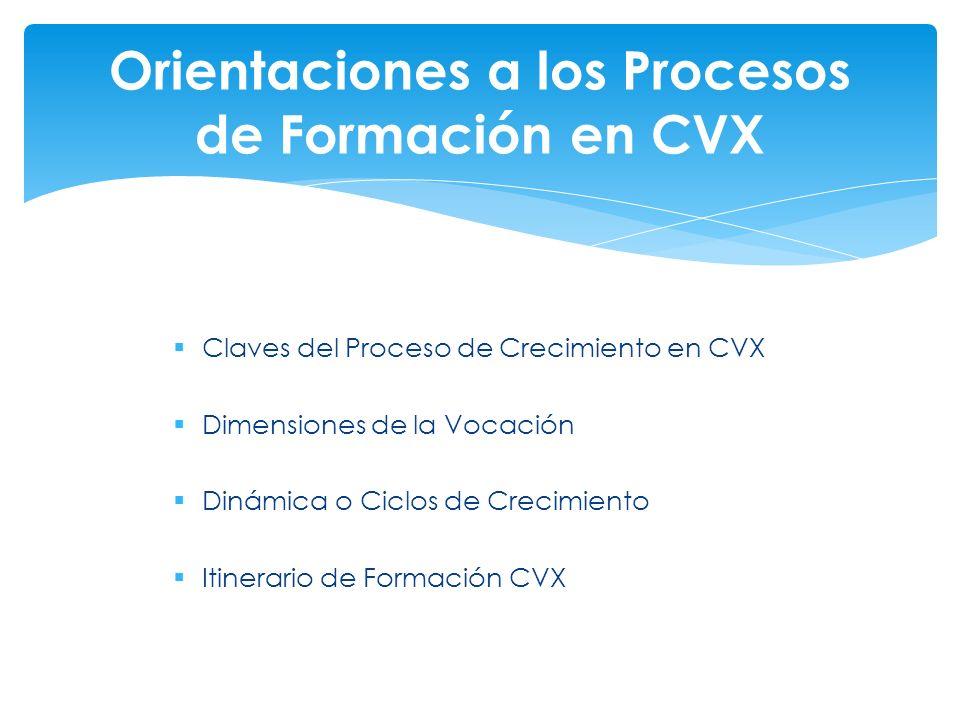 Claves del Proceso de Crecimiento en CVX Dimensiones de la Vocación Dinámica o Ciclos de Crecimiento Itinerario de Formación CVX Orientaciones a los P