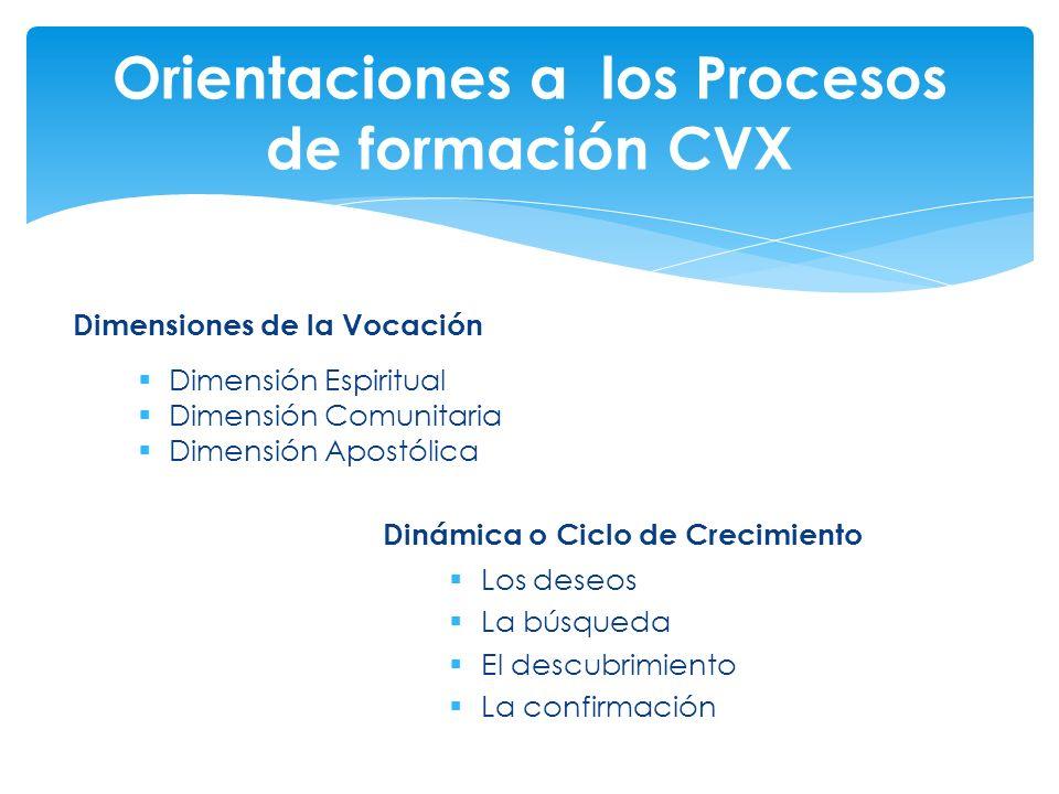 Dimensiones de la Vocación Dimensión Espiritual Dimensión Comunitaria Dimensión Apostólica Dinámica o Ciclo de Crecimiento Los deseos La búsqueda El d