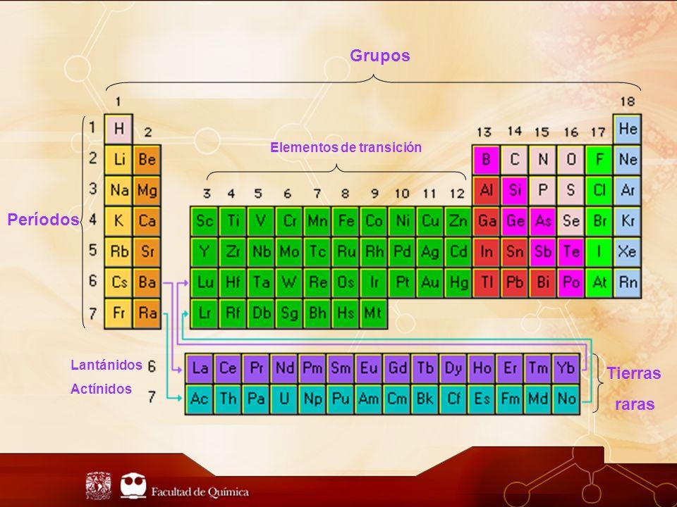 Lantánidos Actínidos Períodos Grupos Elementos de transición Tierras raras