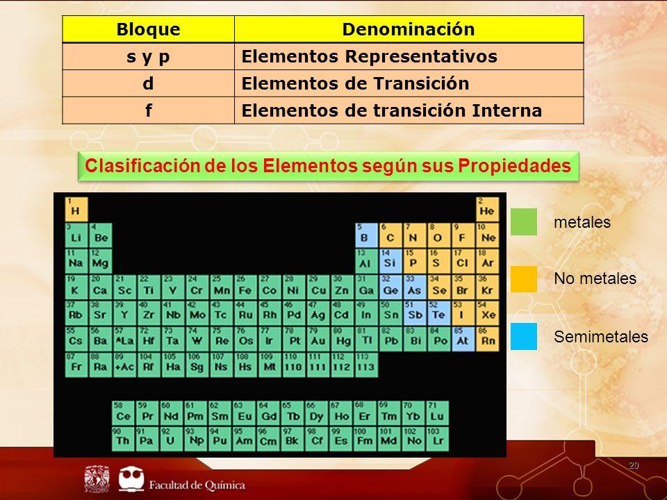 20 BloqueDenominación s y pElementos Representativos dElementos de Transición fElementos de transición Interna Clasificación de los Elementos según sus Propiedades No metales Semimetales metales