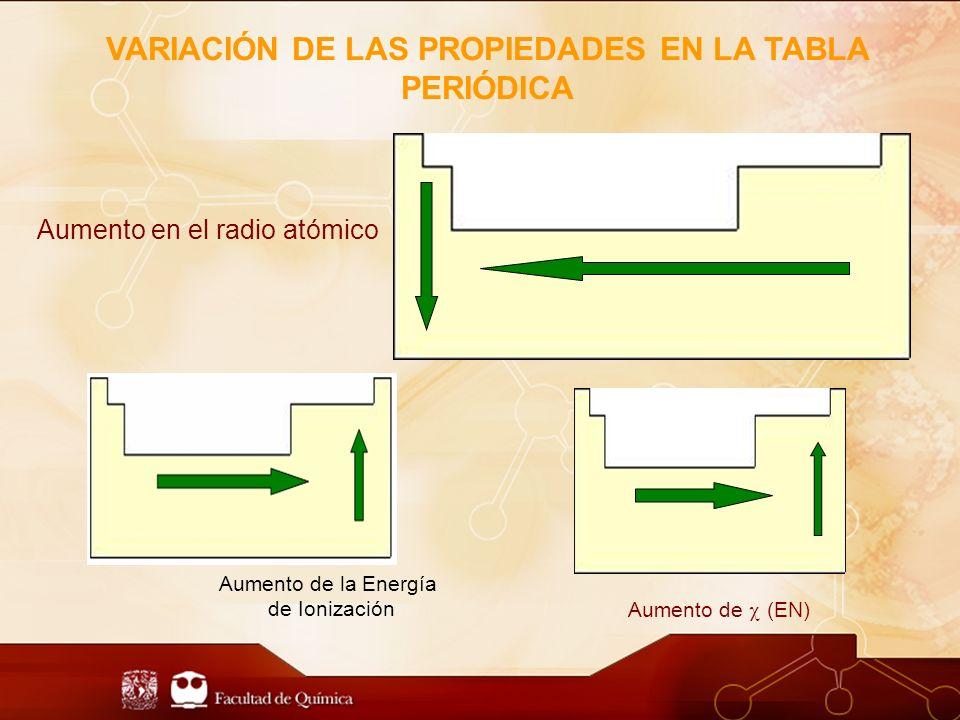 Aumento en el radio atómico Aumento de la Energía de Ionización Aumento de (EN) VARIACIÓN DE LAS PROPIEDADES EN LA TABLA PERIÓDICA