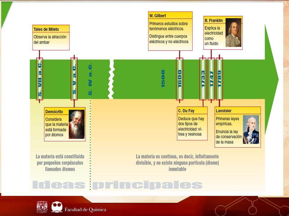 3.Grupo o Familia, es el ordenamiento de los elementos en columna.