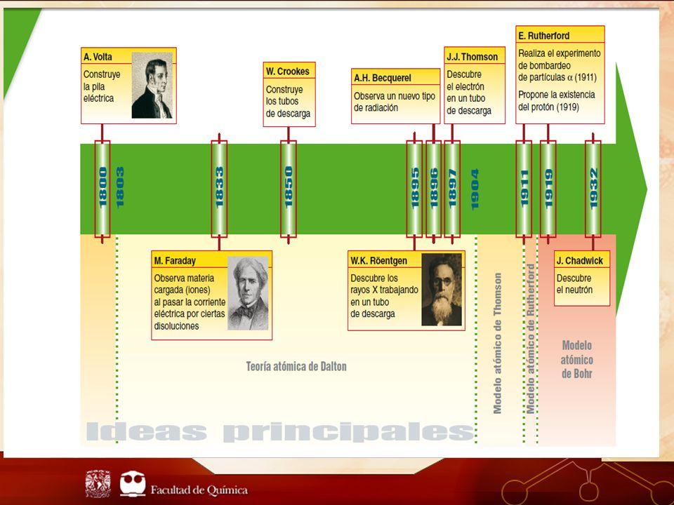 Johann Wolfang Döbereiner (1780-1849) En 1817 reconoció que el bromo tenía propiedades que parecían estar justo a la mitad entre el Cloro y yodo.