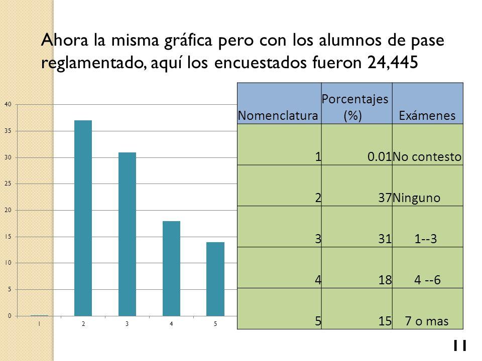 Ahora la misma gráfica pero con los alumnos de pase reglamentado, aquí los encuestados fueron 24,445 Nomenclatura Porcentajes (%) Exámenes 10.01No con
