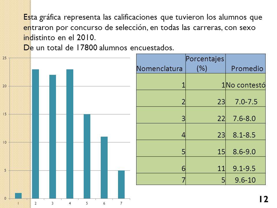 Esta gráfica representa las calificaciones que tuvieron los alumnos que entraron por concurso de selección, en todas las carreras, con sexo indistinto