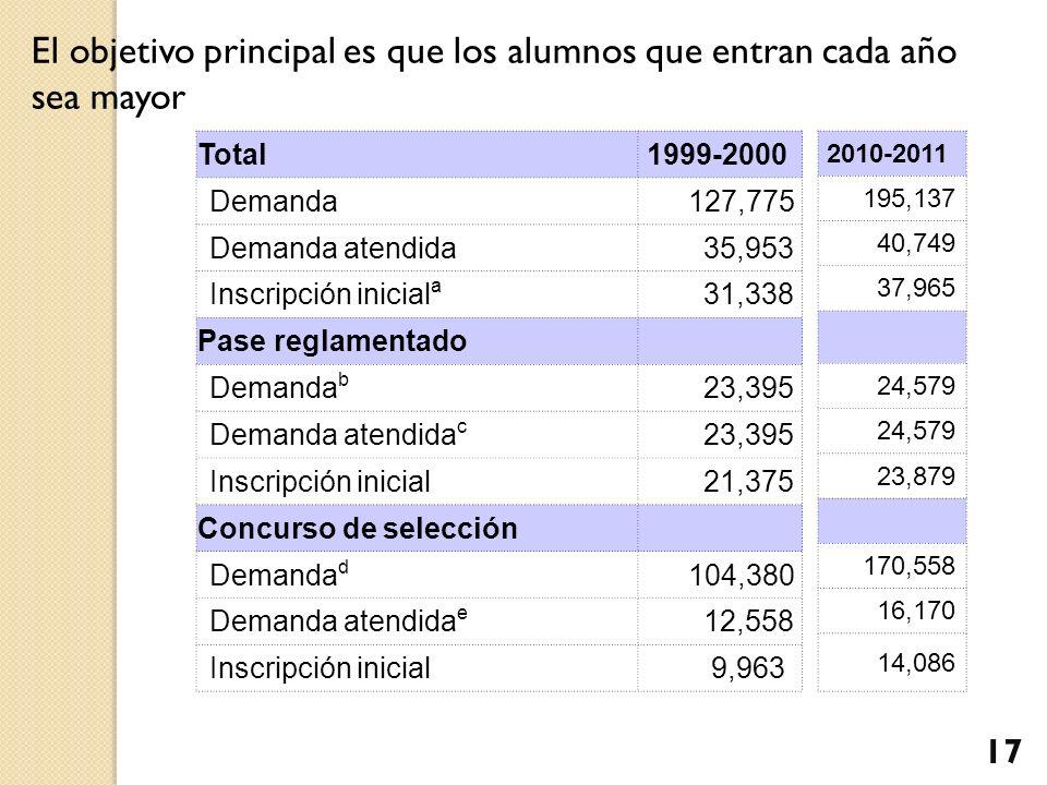El objetivo principal es que los alumnos que entran cada año sea mayor Total1999-2000 Demanda 127,775 Demanda atendida 35,953 Inscripción inicial a 31