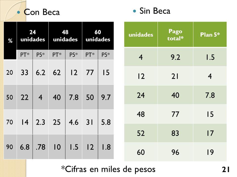 Sin Beca Con Beca % 24 unidades 48 unidades 60 unidades PT*P5*PT*P5*PT*P5* 20 336.262127715 50 224407.8509.7 70 142.3254.6315.8 90 6.8.78101.5121.8 *C