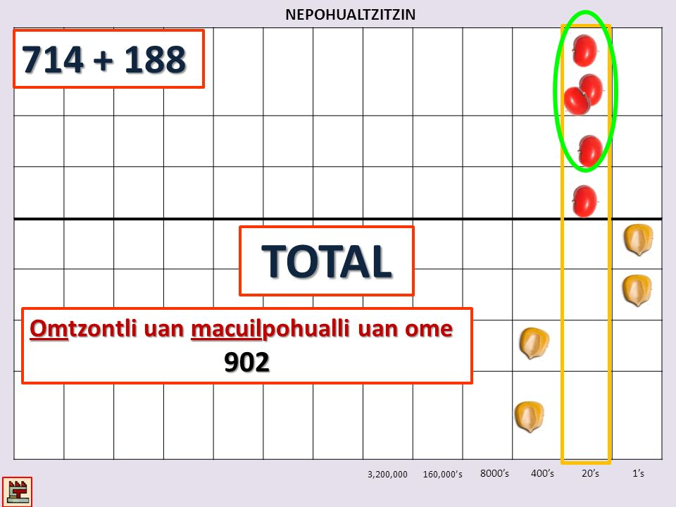 NEPOHUALTZITZIN 1s20s400s8000s 3,200,000160,000s TOTAL Omtzontli uan macuilpohualli uan ome 902 714 + 188